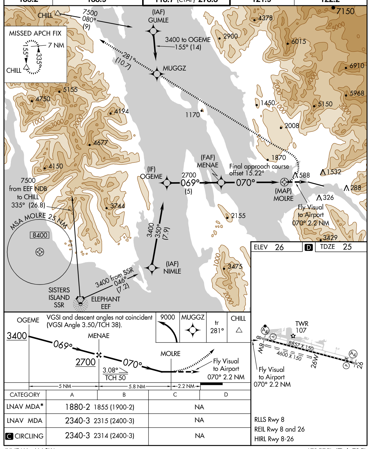 Instrument approach to Juneau
