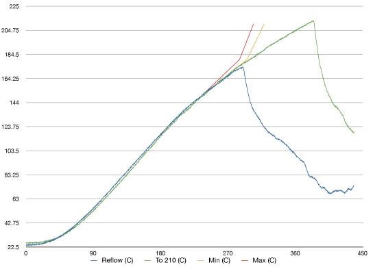 Reflow Oventemperature profile