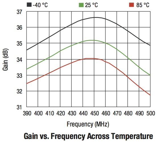 amplifier gain v. frequency